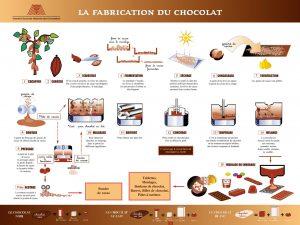 Process du chocolat